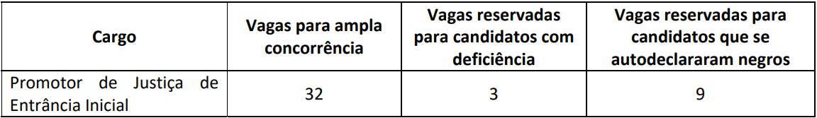 vagas Concurso MPCE Promotor - Concurso MP CE Promotor: Inscrições Abertas até sexta (3)