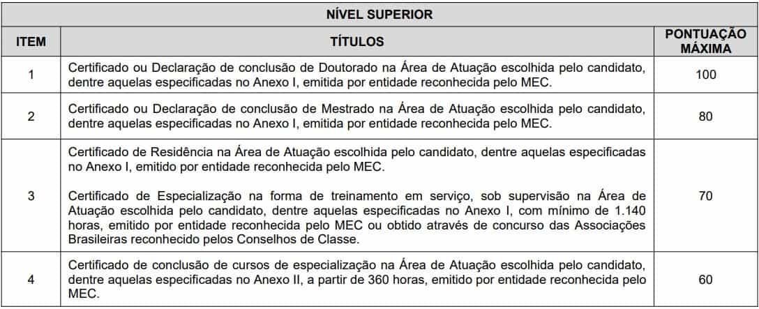 Avaliacao titulos Concurso SMS RECIFE NIVEL SUPERIOR - Concurso SMS Recife: Saiu o gabarito preliminar