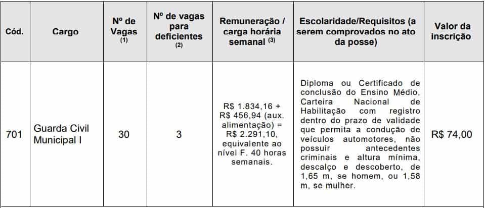 Concurso Guarda Municipal de Santos - Concurso Guarda Municipal de Santos: Inscrições Abertas para 30 vagas