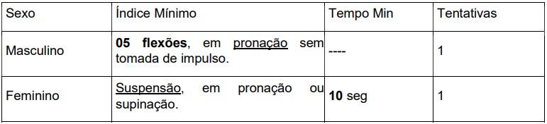 Concurso Prefeitura de Araguaína teste em barra fixa - Concurso Prefeitura de Araguaína TO: Inscrições Abertas para Guarda Municipal