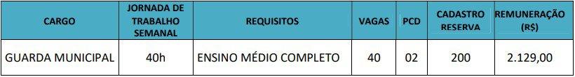 Concurso Prefeitura de Araguaína vagas - Concurso Prefeitura de Araguaína TO: Inscrições Abertas para Guarda Municipal