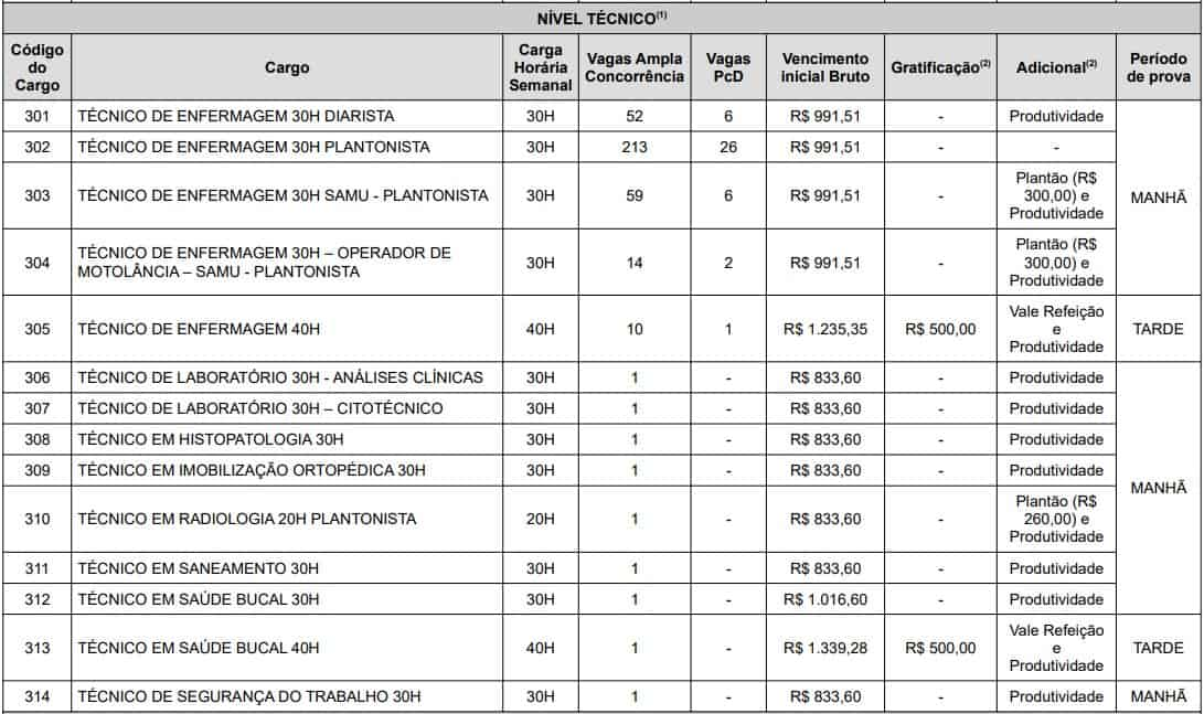 Concurso SMS RECIFE NIVEL TECNICO - Concurso SMS Recife: Saiu o gabarito preliminar