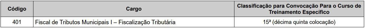 Curso de Treinamento Específico iss cariacica es - Concurso ISS Cariacica ES: Inscrições Abertas