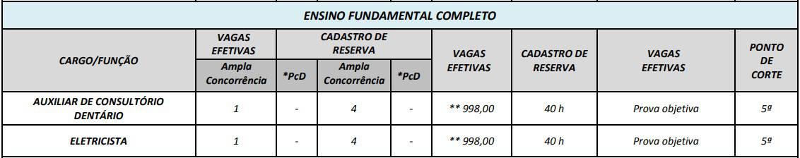 cargos concurso prefeitura de edia go nivel fundamental completo - Concurso Prefeitura de Edéia GO: Provas em Fevereiro