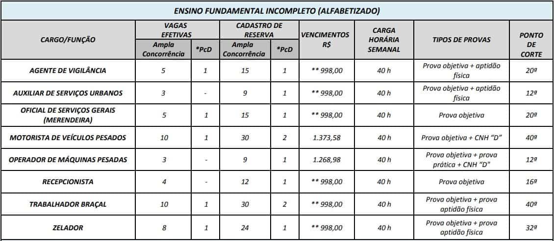 cargos concurso prefeitura de edia go nivel fundamental incompleto - Concurso Prefeitura de Edéia GO: Provas em Fevereiro