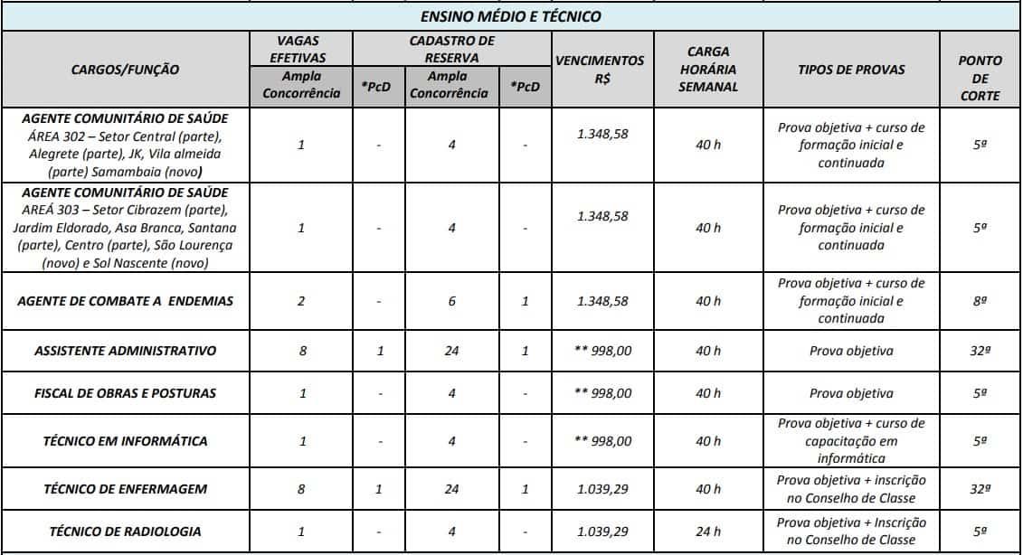 cargos concurso prefeitura de edia go nivel medio tecnico - Concurso Prefeitura de Edéia GO: Provas em Fevereiro