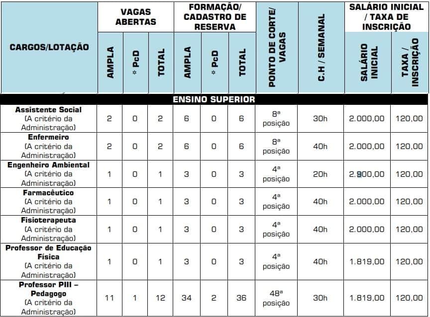 cargos nivel superior Concurso Prefeitura de Hidrolina - Concurso Prefeitura de Hidrolina GO: Saiu o Edital com mais de 300 vagas