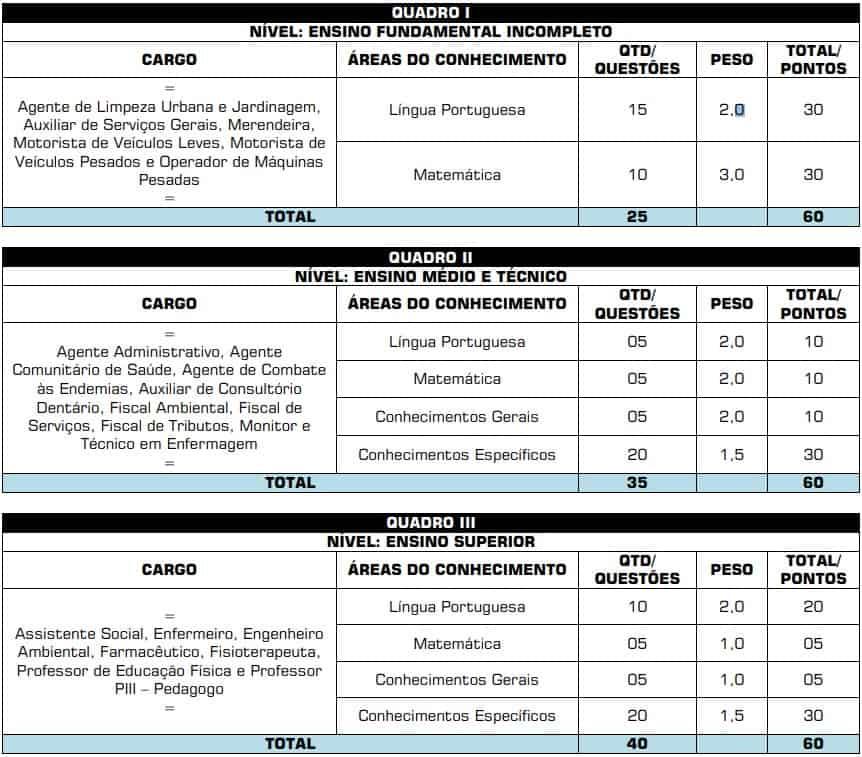 provas objetivas Concurso Prefeitura de Hidrolina - Concurso Prefeitura de Hidrolina GO: Saiu o Edital com mais de 300 vagas