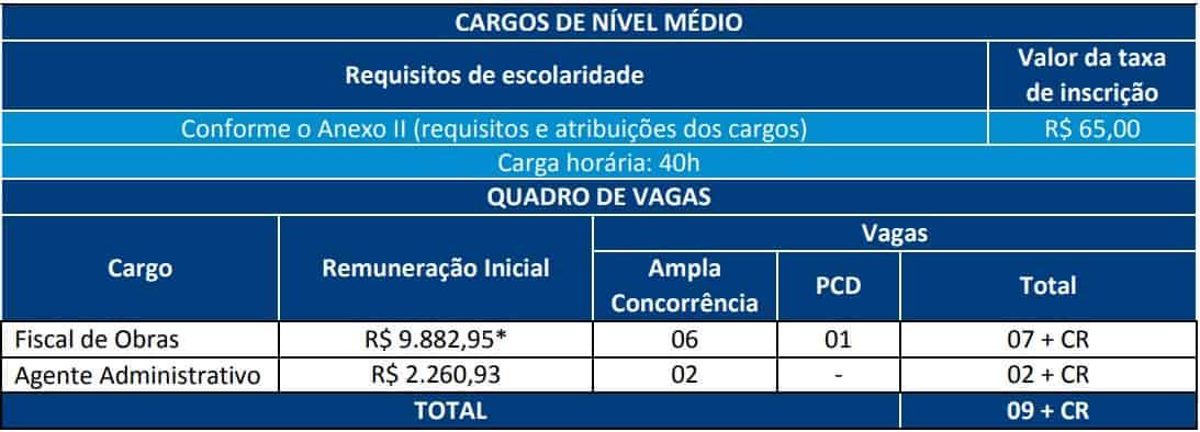 CARGOS NIVEL MEDIO Concurso Prefeitura Municipal de Niteroi - Concurso Prefeitura Municipal de Niterói: Inscrições Abertas para 19 vagas