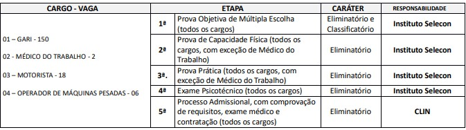 CONCURSO CLIN ETAPAS PROVAS - Concurso CLIN RJ 2020: Abertas as inscrições