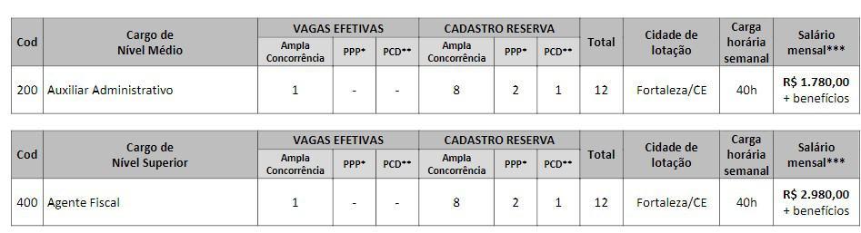 CONCURSO CRQ VAGAS - Concurso CRQ CE 2020: Provas Suspensas