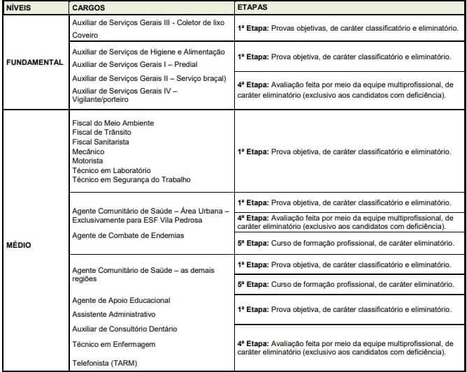 CONCURSO ETAPAS UEG - Concurso Prefeitura Ceres GO: Saiu Edital com 168 Vagas