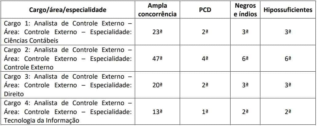 CONCURSO PCDF ESCRIVAO CRITERIOS DE AVALIACAO AVALIACAO DE TITULOS - Concurso TCE RJ: Inscrições Prorrogadas! Remuneração até R$13 mil!