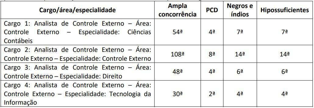 CONCURSO PCDF ESCRIVAO CRITERIOS DE AVALIACAO PROVA DISCURSIVA - Concurso TCE RJ: Inscrições Prorrogadas! Remuneração até R$13 mil!