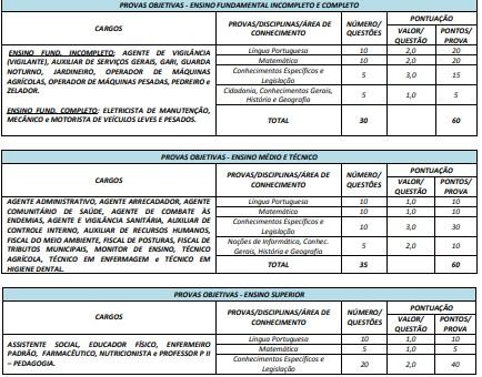 CONCURSO PREFEITURA DE VARJAO - Concurso Prefeitura VARJÃO: Inscrições Encerradas. Provas em março