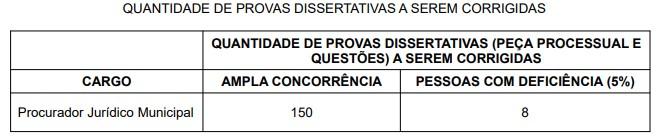 CONCURSO PROVAS PGM - Concurso PGM Guarujá SP: Inscrições Encerradas