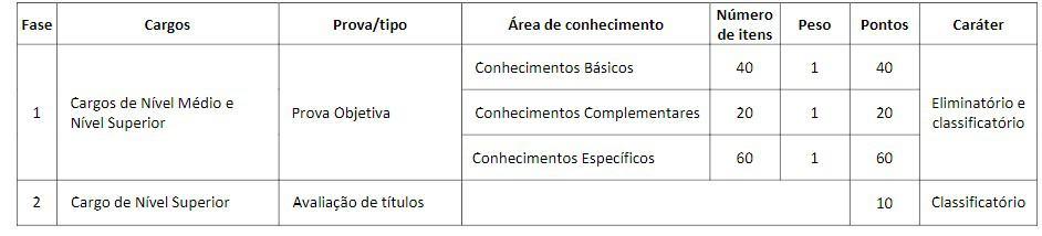 CONCURSO QUADRIX FASES - Concurso CRQ CE 2020: Provas Suspensas