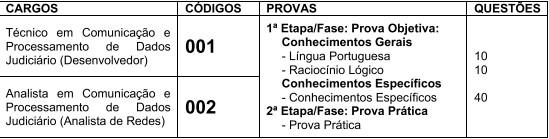 CONCURSO TJMSP FASES - Concurso TJM-SP: Provas previstas para 28/02/21
