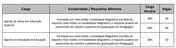 CONCURSO UNIVALI VAGAS AGENTES - Concurso Prefeitura Itajaí SC 2020: Provas em março para 36 vagas na área da educação