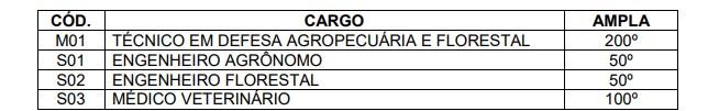 CORREÇÃO PROVA - Concurso IDAF AC