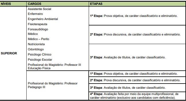 Concurso UEG etapas - Concurso Prefeitura Ceres GO: Saiu Edital com 168 Vagas