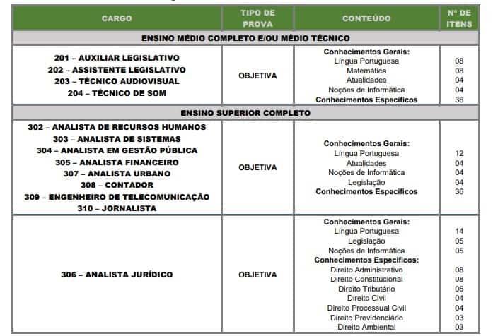 DAS PROVAS - Concurso Câmara de Santos-SP: Inscrições Encerradas