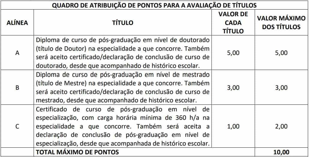 DISTRIBUICAO DE PONTOS AVALIACAO DE TITULOS - Concurso TCE RJ: Inscrições Prorrogadas! Remuneração até R$13 mil!