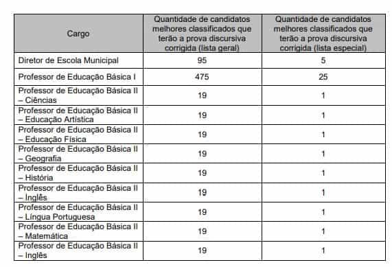 PONTUACAO PROVAS - Concurso Prefeitura de Mogi das Cruzes SP: Provas em março!