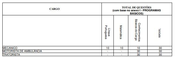 PROVA PRÁTICA MOTORISTA - Concurso Prefeitura de Areiópolis-SP: Inscrições Encerradas