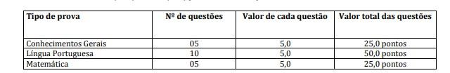 PROVAS ASG - Concurso Prefeitura de Mauá da Serra PR: Inscrições Abertas
