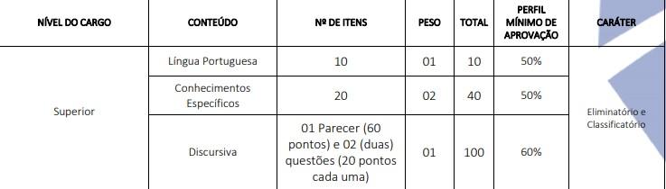 PROVAS CONCURSO PROCURADOR GOIANA - Concurso Procurador Municipal Goiana PE