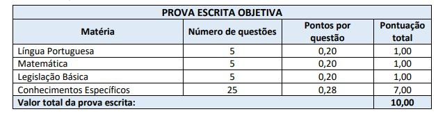 PROVAS CONCURSO - Concurso IMPRES Joaçaba (SC): Saiu o Gabarito Preliminar das Provas Objetivas