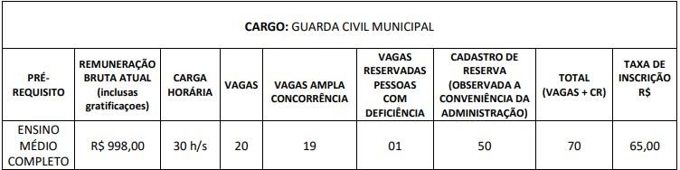 VAGAS CONCURSO GOIANA PQ - Concurso Guarda Civil Municipal Goiana PE: Inscrições abertas