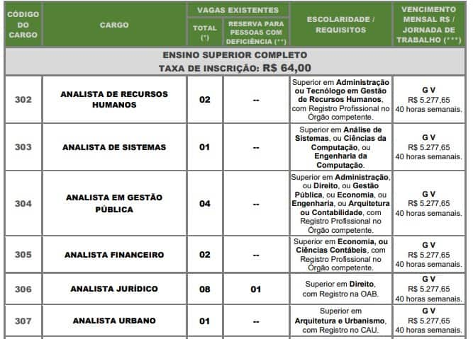 VAGAS CONCURSO SUPERIOR - Concurso Câmara de Santos-SP: Inscrições Encerradas