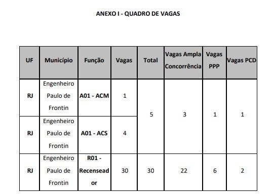 VAGAS IBGE - Processo seletivo IBGE 2020: Saiu o Gabarito Preliminar da Prova Objetiva