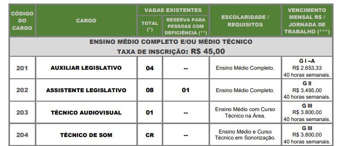 Vagas CONCURSO - Concurso Câmara de Santos-SP: Inscrições Encerradas