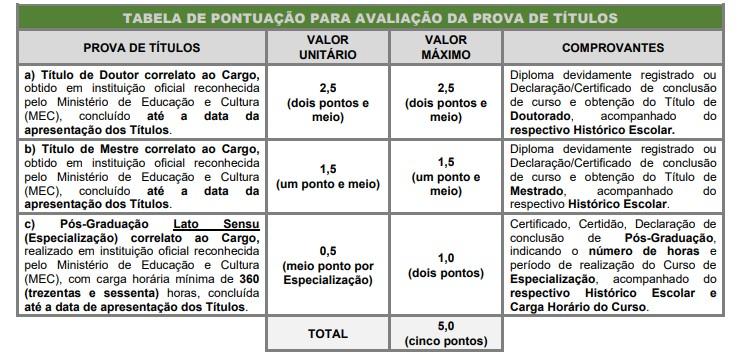 avaliação de titulos - Concurso Câmara de Santos SP: Provas em Março