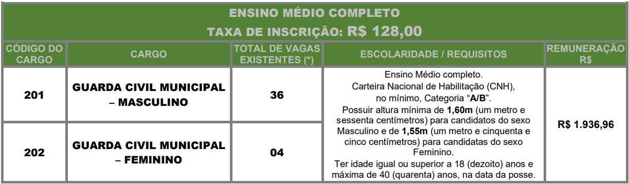 cargos Concurso Guarda Civil Municipal Barretos - Concurso Guarda Civil Municipal Barretos SP
