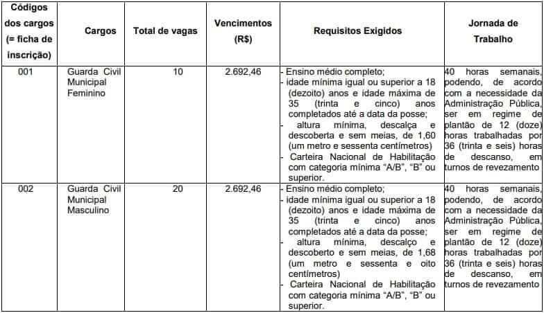 cargos Concurso Guarda Civil Municipal Santo André - Concurso Guarda Civil Municipal Santo André SP: Inscrições abertas com 30 vagas
