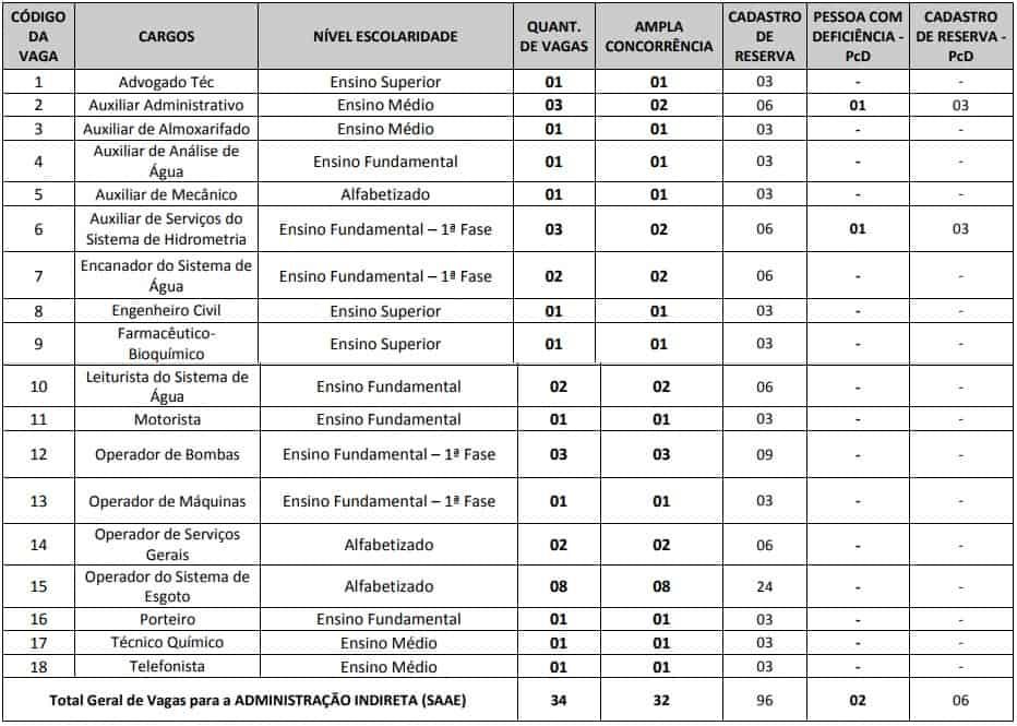 cargos administracao indireta concurso prefeitura de mineiros GO - Concurso SAEE Prefeitura de Mineiros GO: Provas Adiadas