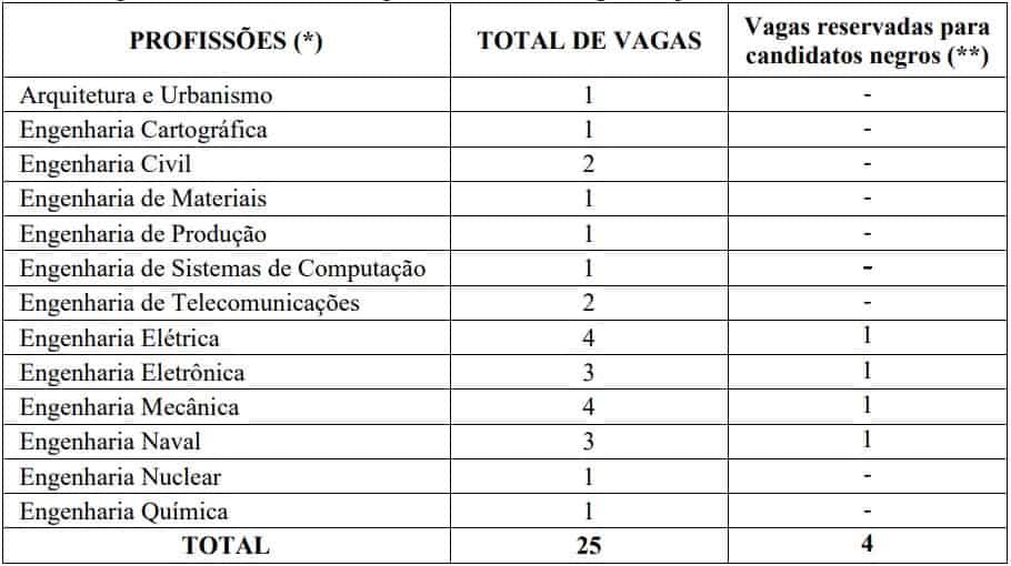 cargos concurso marinha engenheiro - Concurso Marinha Engenheiro: Saiu o Edital com 29 vagas