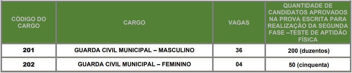 convocacao taf Concurso Guarda Civil Municipal Barretos - Concurso Guarda Civil Municipal Barretos SP: Inscrições abertas com 40 vagas
