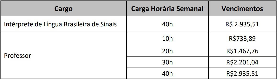 remuneracao professor itajai sc - Concurso Prefeitura Itajaí-SC 2020: Provas em março para 81 vagas para Professores e Intérpretes