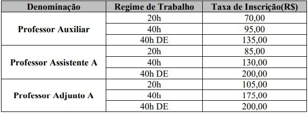 taxa de inscricao concurso ufrj - Concurso UFRJ 2020: Com 114 vagas