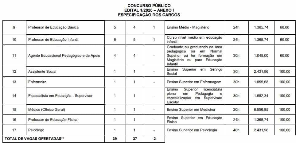 CARGOS 1 PREF 1 - Concurso Prefeitura de Datas MG: Inscrições Encerradas