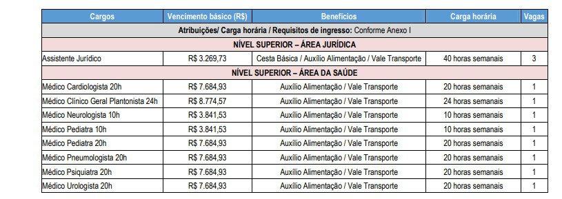 CARGOS CONSU - Concurso Prefeitura de Suzano SP: Inscrições Encerradas