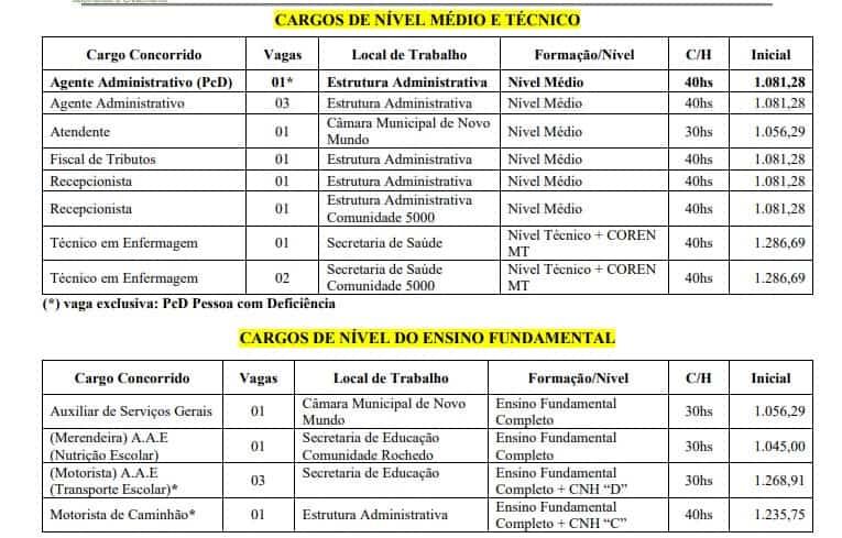 CARGOS MÉDIO MT - Concurso Prefeitura de Novo Mundo MT: Locais de Provas!