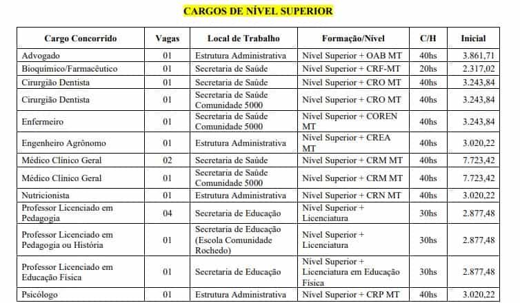 CARGOS MT SUPERIOR - Concurso Prefeitura de Novo Mundo MT: Locais de Provas!