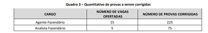 CORREÇÃO PROVAS - Concurso Secretaria de Fazenda de Contagem: Suspenso o Edital para Agente e Analista Fazendário