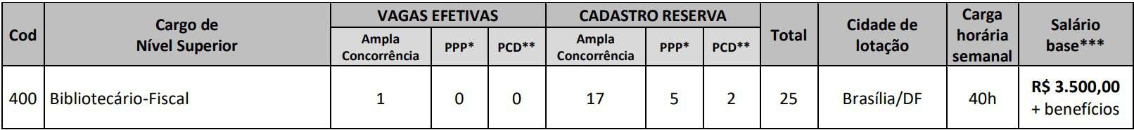 Cargos Concurso CRB 1 - Concurso CRB 1:  inscrições Encerradas